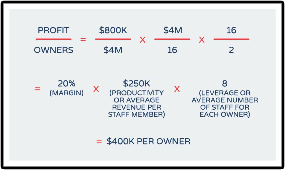 profitability image 03