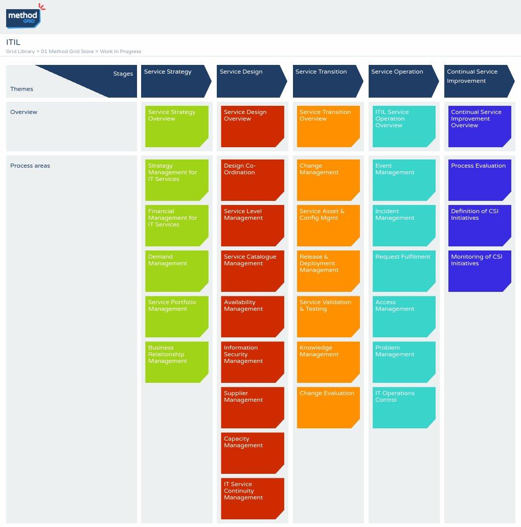 IT process management ITIL model stages