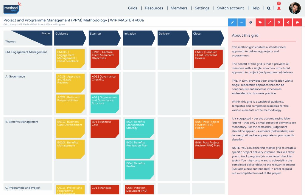Program & Project Engagement Management Grid