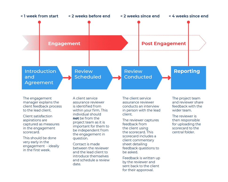 Engagement Management Example