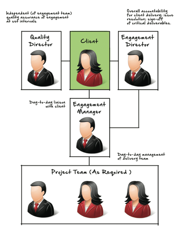 Engagement Management Structure