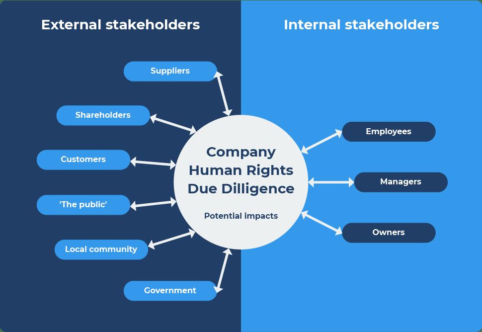 Human rights due diligence process hrdd framework diagram